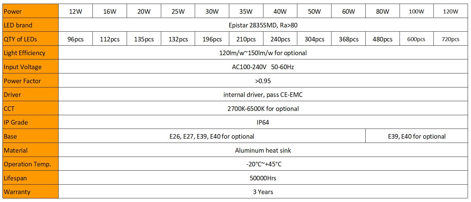 LED Corn Bulb Specifications