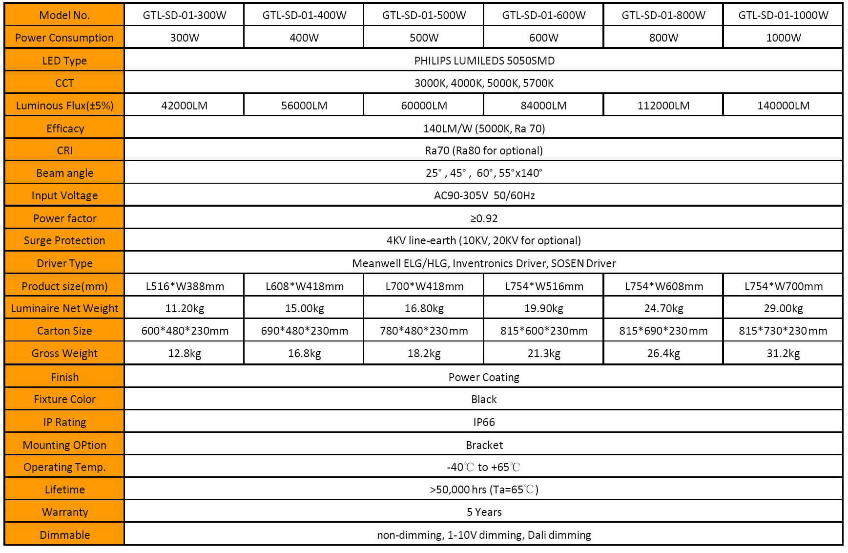 Specifications of Hi-Power LED Sport Light