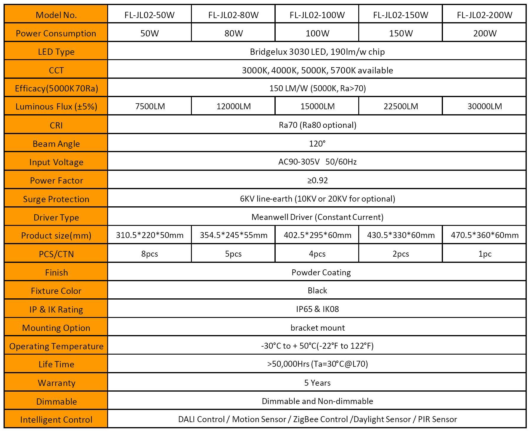 Slim floodlight data sheet